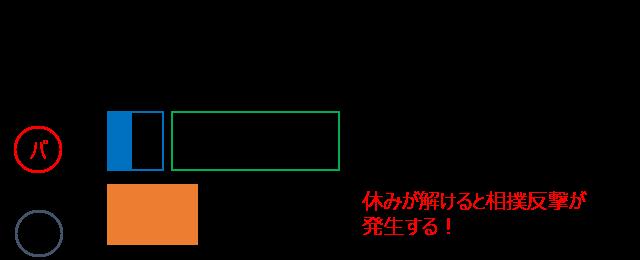 休み状態の図解2