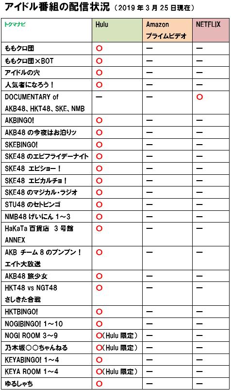netflix プライムビデオ hulu アイドル ラインナップ