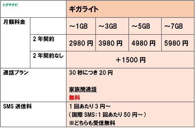 ドコモ ギガライト 解説
