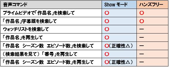 FireHD10 showモード ハンズフリーモード プライムビデオ