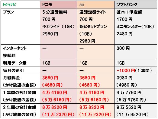 ドコモ au ソフトバンク 1GBプラン 料金比較