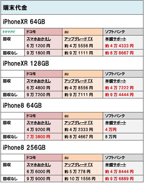 iPhoneXR iPhone8 端末価格 個人
