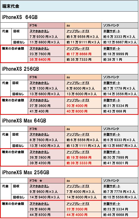 iPhoneXS iPhoneXSMax 端末価格 3人家族
