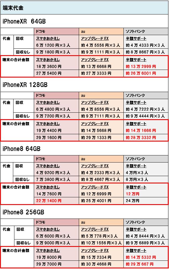 iPhoneXR iPhone8 端末価格 3人家族