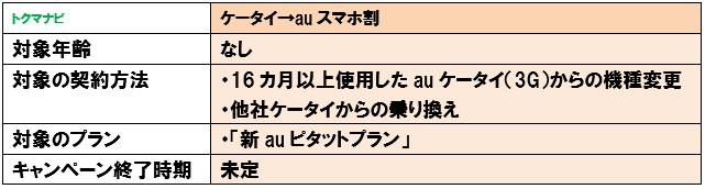 ケータイ→auスマホ割 条件