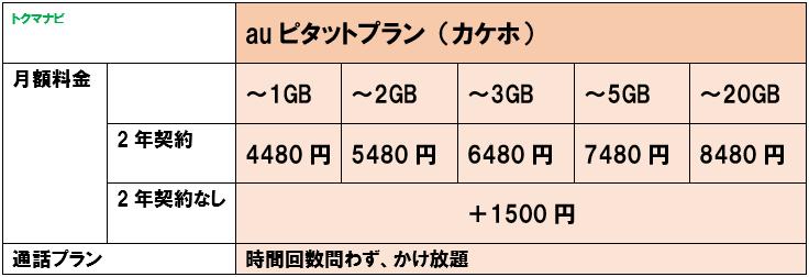 auピタットプラン(カケホ)/s
