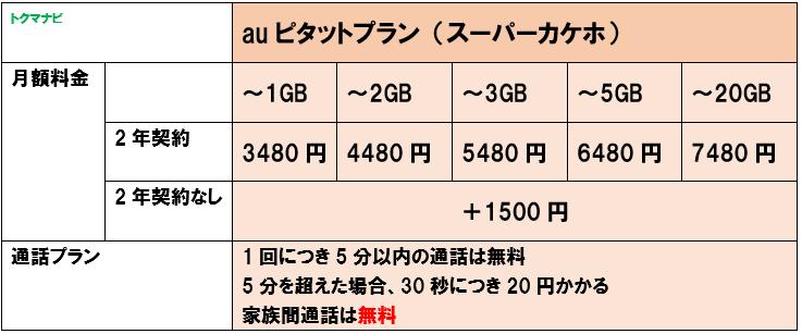 auピタットプラン(スーパーカケホ)/s