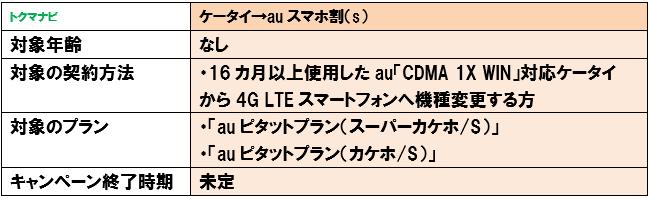 ケータイ→auスマホ割(s) 条件