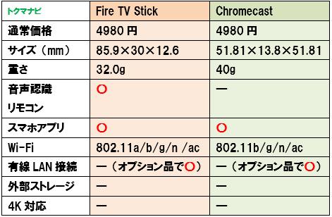 FireTVStick Chromecast スペック 比較