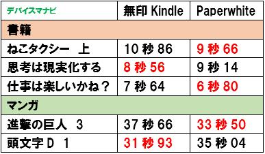 Kindle Paperwhite ダウンロード時間 比較