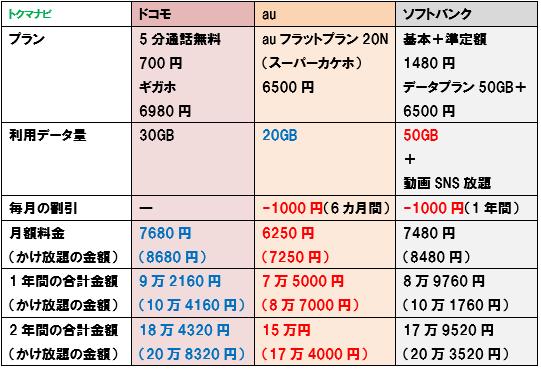 ドコモ au ソフトバンク 20GBプラン 料金比較