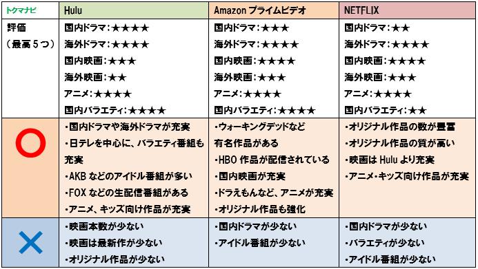 netflix プライムビデオ hulu ラインナップ評価