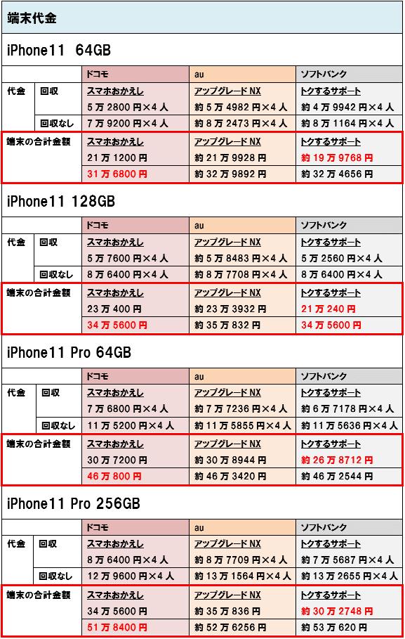 iPhone11 iPhone11Pro 端末価格 4人家族