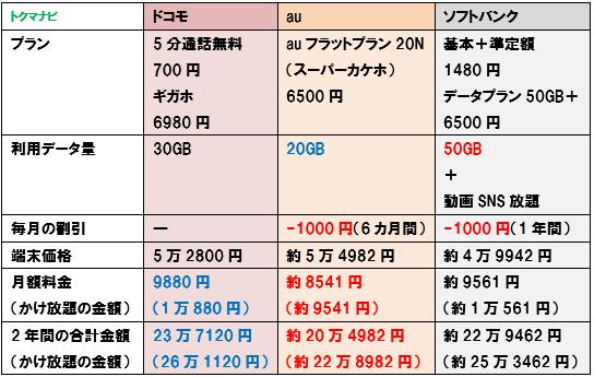 iPhone11 ドコモ au ソフトバンク 20GB 料金比較