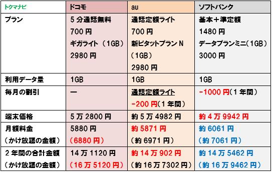 iPhone11 ドコモ au ソフトバンク 1GB 料金比較