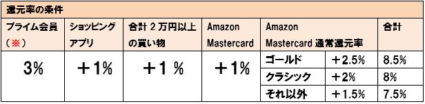 2019年 amazon サイバーマンデー ポイントアップキャンペーン 還元率