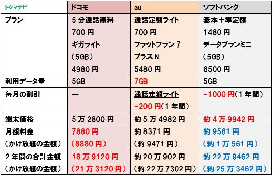 iPhone11 ドコモ au ソフトバンク 5GB 料金比較