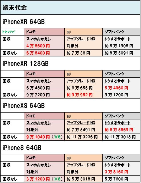 iPhoneXR iPhoneXS iPhone8 端末価格 個人
