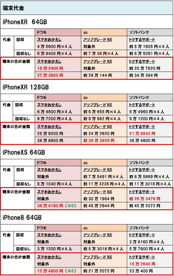 iPhoneXR iPhoneXS iPhone8 端末価格 4人家族