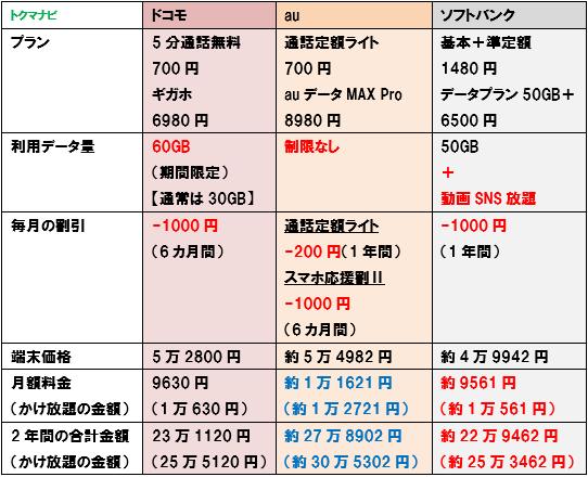 iPhone11 ドコモ au ソフトバンク 30GB 料金比較