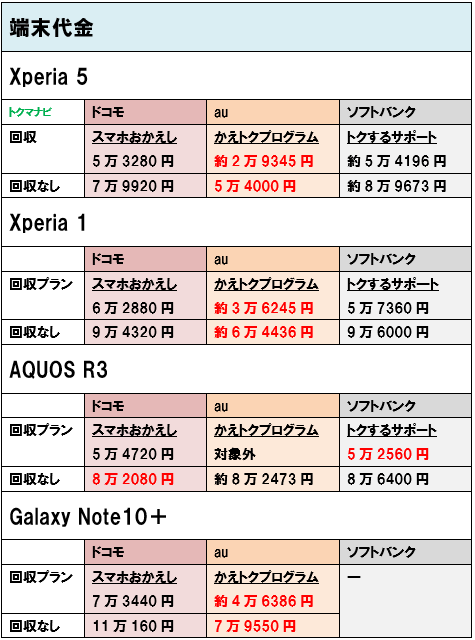 Android スマホ 端末価格 個人