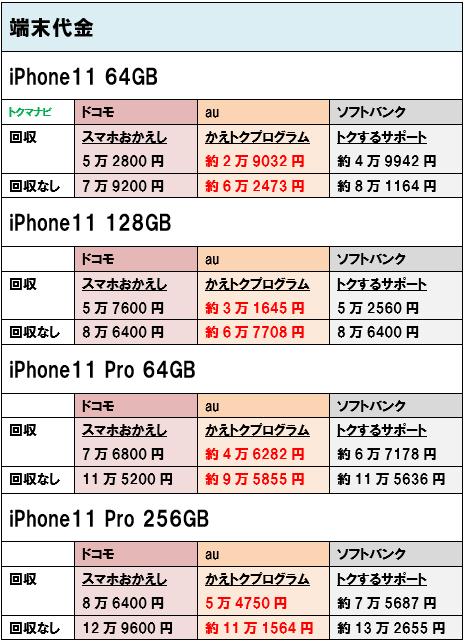 iPhone11 iPhone11Pro 端末価格 個人