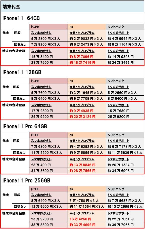 iPhone11 iPhone11Pro 端末価格 3人家族