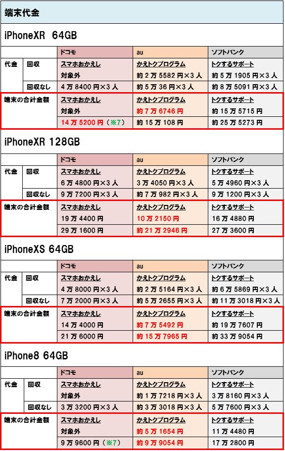 iPhoneXR iPhoneXS iPhone8 端末価格 3人家族