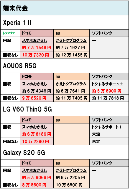 Android 5Gスマホ 端末価格 機種変更 大手3社
