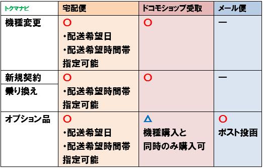 ドコモオンラインショップ 受取方法 宅配便 ショップ受取 メール便