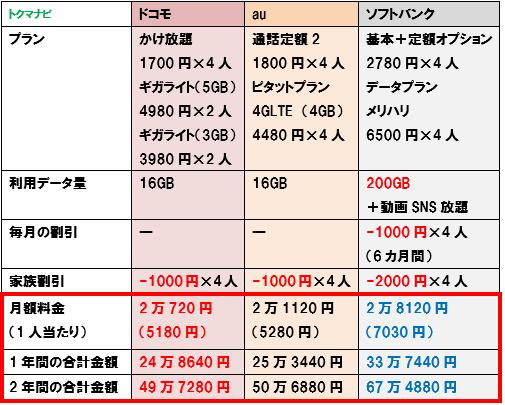 ドコモ au ソフトバンク 15GBプラン 料金比較 4人家族