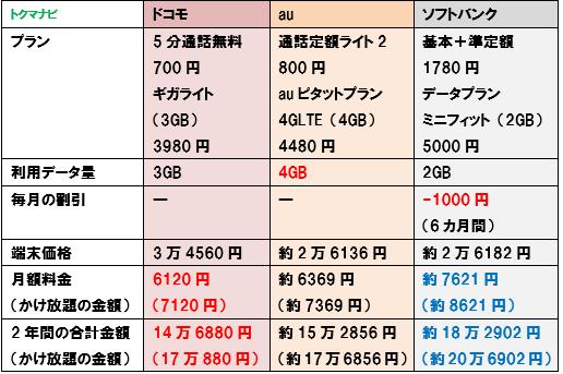 iPhoneSE 第2世代 ドコモ au ソフトバンク 2GB 料金比較