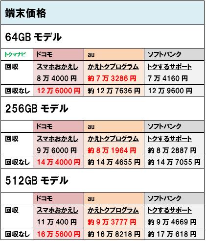 ドコモ au ソフトバンク iPhone11ProMax 端末価格