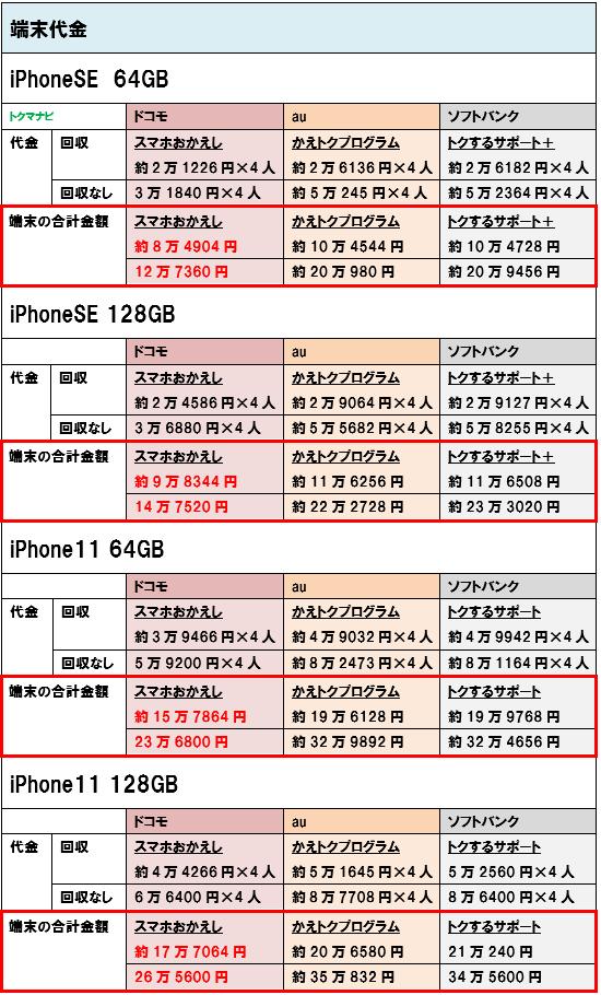 iPhoneSE iPhone11 端末価格 4人家族