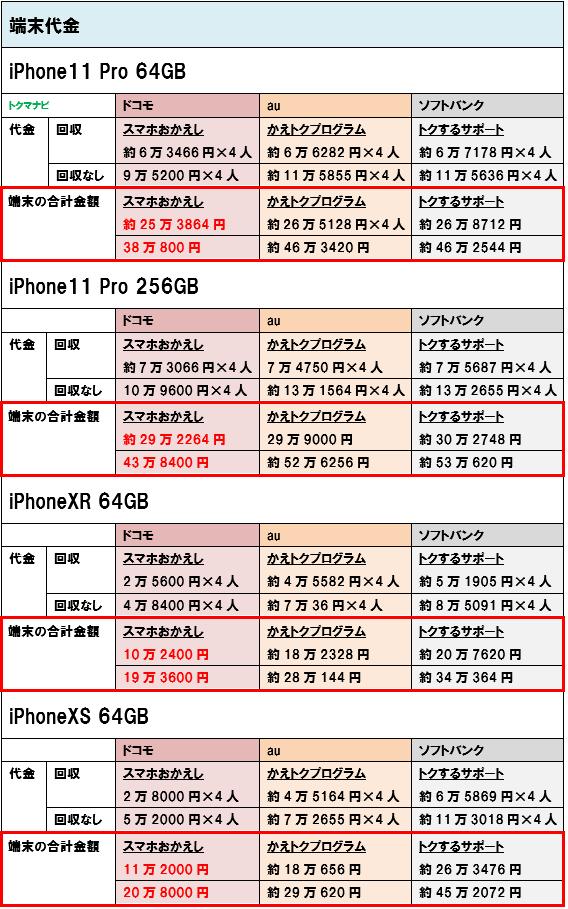 iPhone11Pro iPhoneXR iPhoneXS 端末価格 4人家族