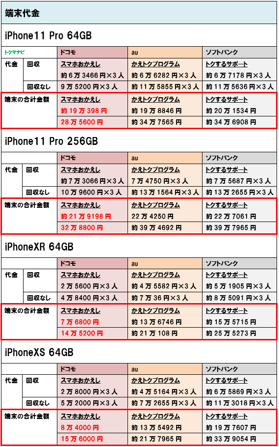 iPhone11Pro iPhoneXR iPhoneXS 端末価格 3人家族