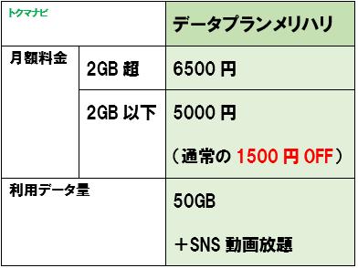 ソフトバンク 5G データプランメリハリ 月額料金