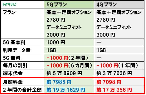 ソフトバンク 5Gプラン 4Gプラン 比較 1GB