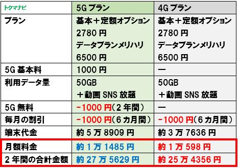 ソフトバンク 5Gプラン 4Gプラン 比較 50GB