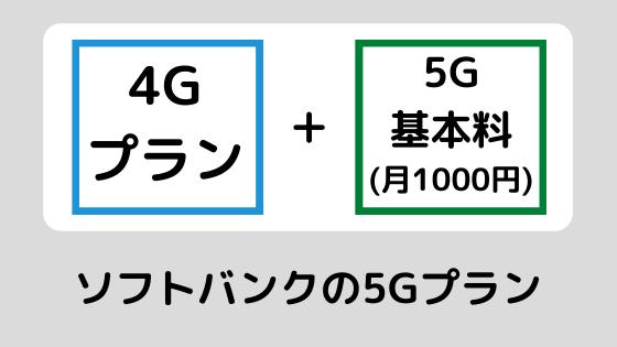 ソフトバンク 5Gプラン 5G基本料