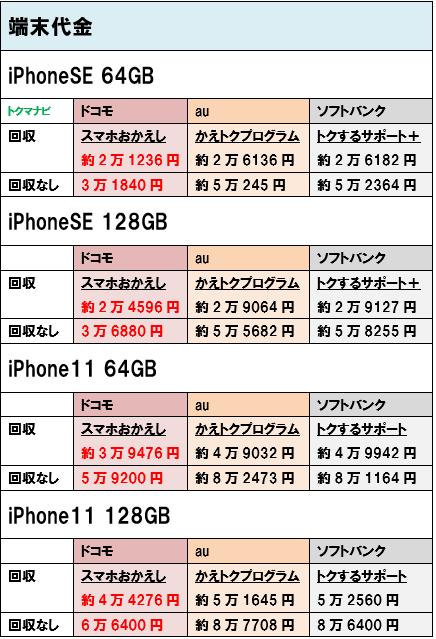 iPhoneSE iPhone11 端末価格 個人