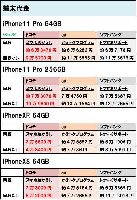 iPhone11Pro iPhoneXR iPhoneXS 端末価格 個人