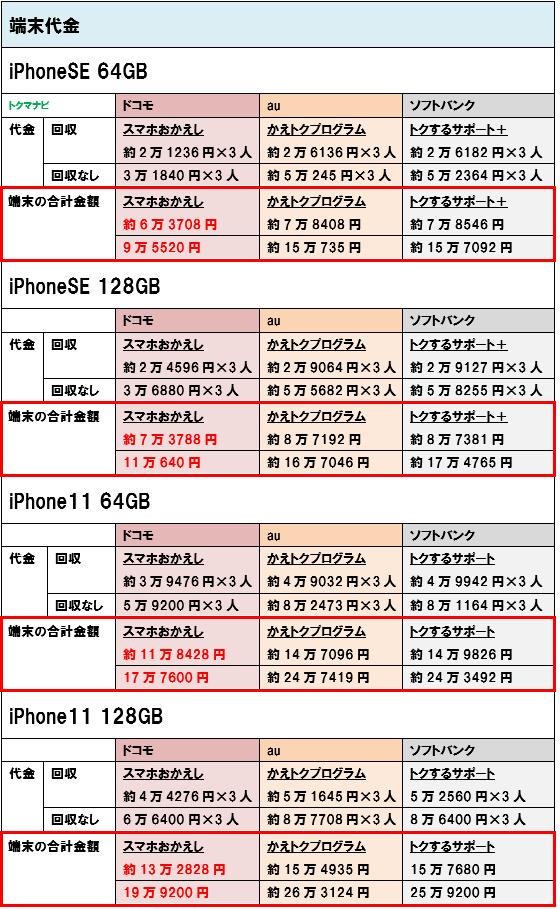 iPhoneSE iPhone11 端末価格 3人家族