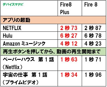 FireHD8Plus FireHD8 アプリ 起動スピード 比較