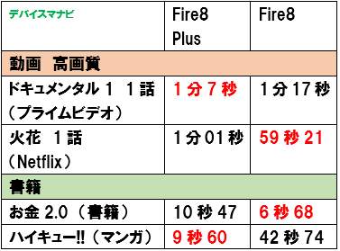 FireHD8Plus FireHD8 ダウンロード時間 比較