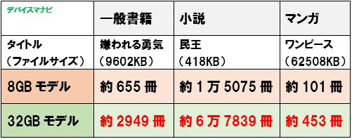 2020年 Kindle Oasis ストレージ容量 比較 何冊 保存 8GB 32GB