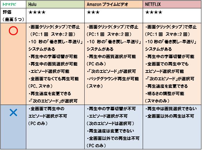 netflix プライムビデオ hulu 操作性