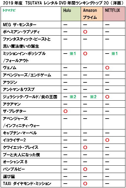 netflix プライムビデオ hulu 洋画 ラインナップ