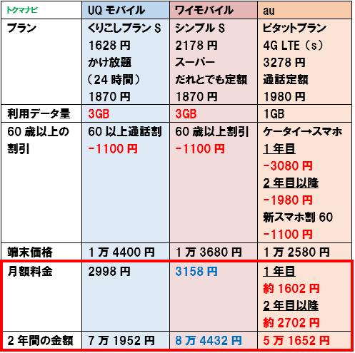 2021年 UQモバイル ワイモバイル シニア割 60歳以上 1GB比較 ケータイからの変更