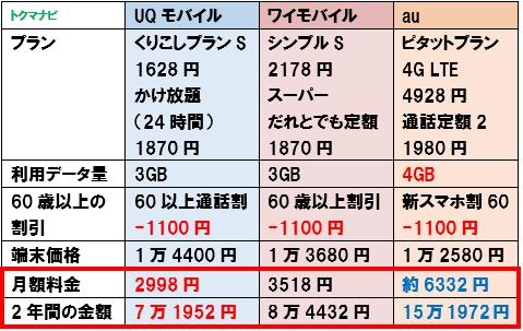 2021年 UQモバイル ワイモバイル シニア割 60歳以上 3GB比較